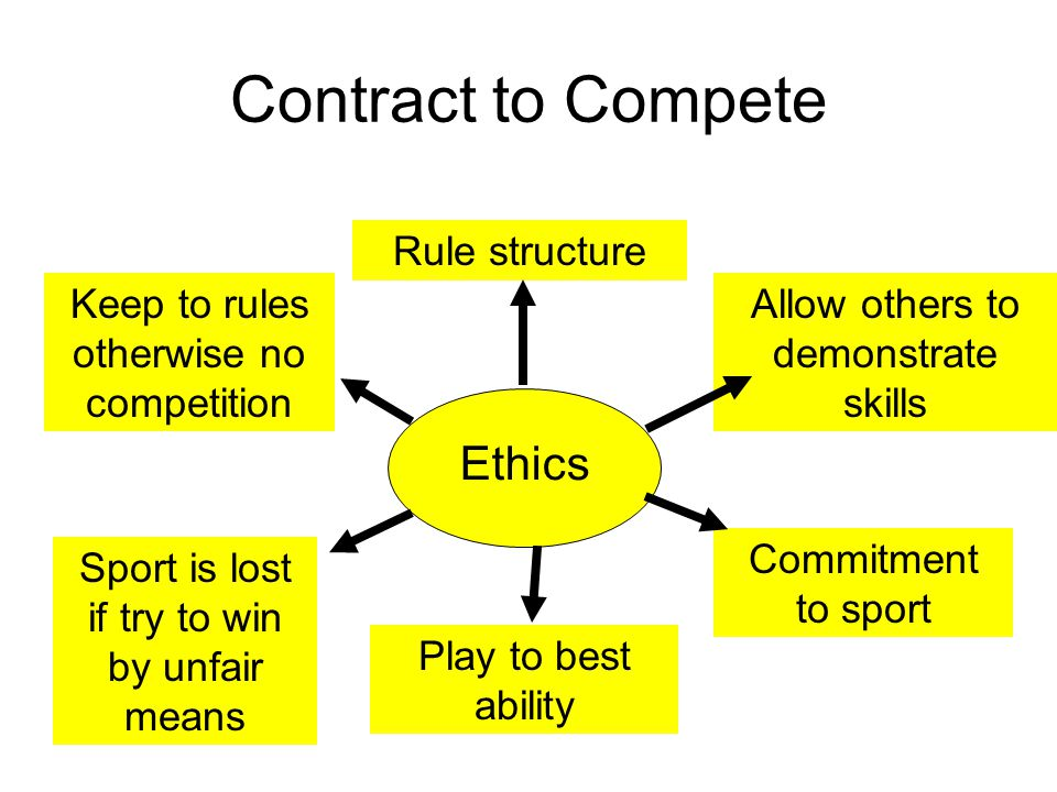 Contract to Compete Ethics Rule structure