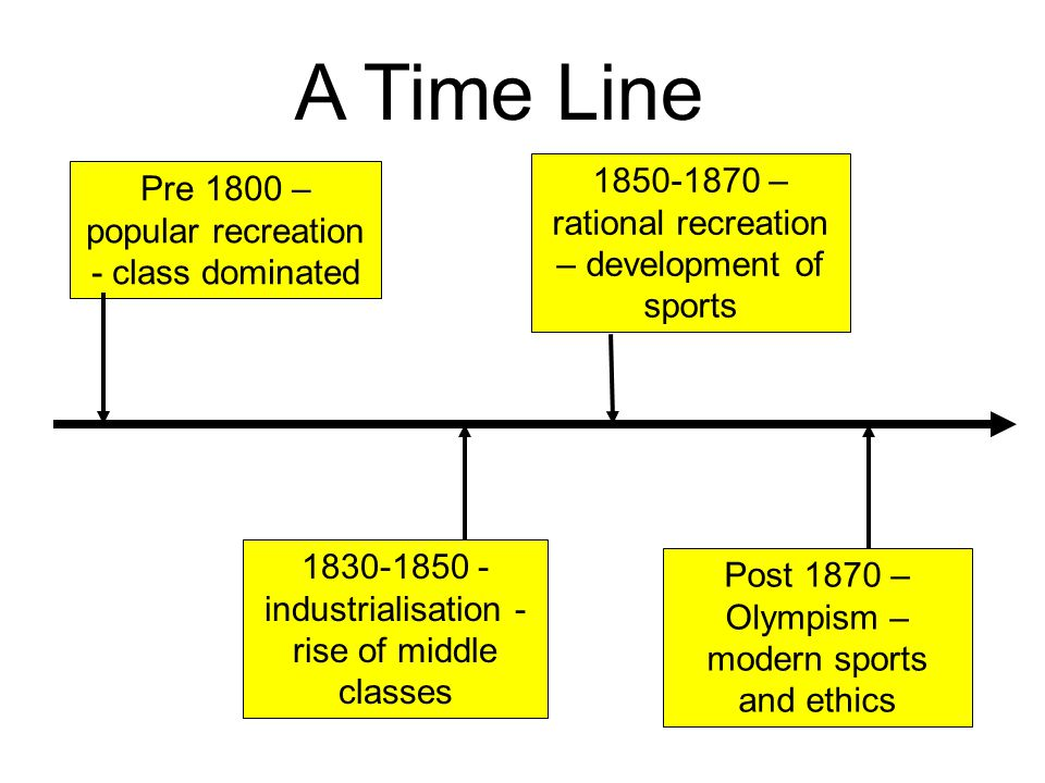 A Time Line 1850-1870 – rational recreation – development of sports