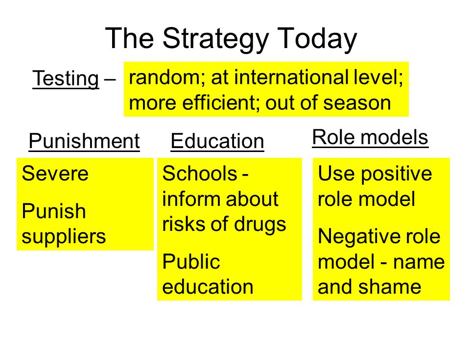 The Strategy Today Testing –
