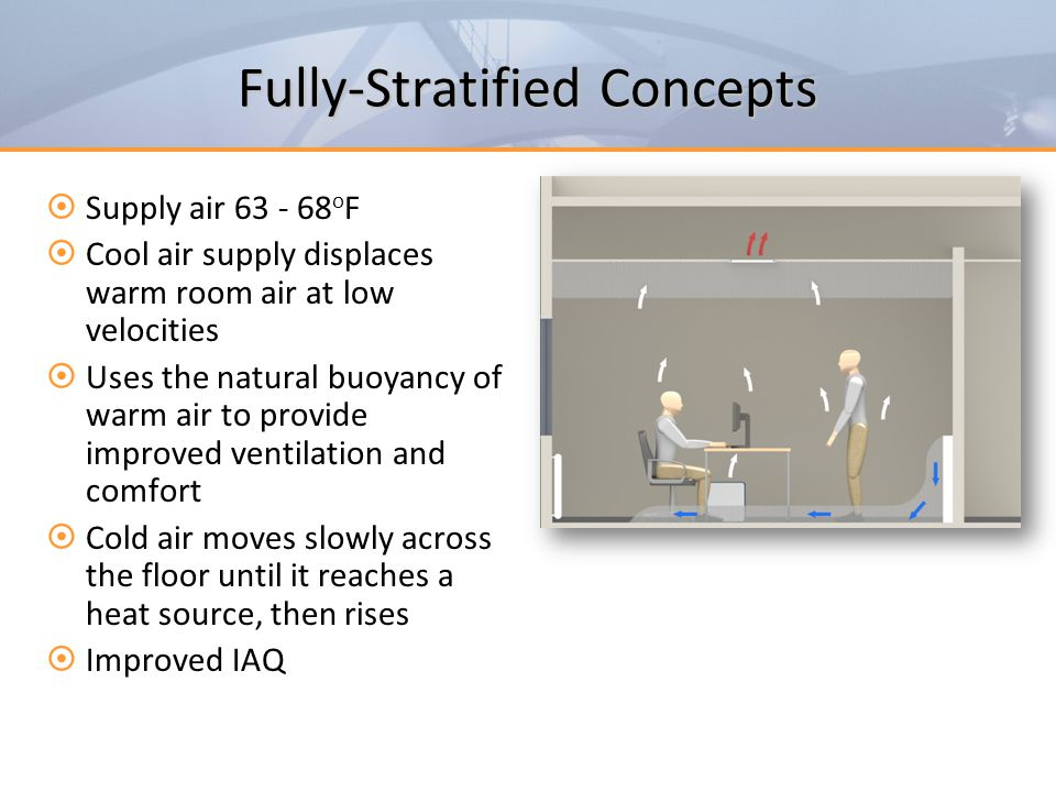 Fully-Stratified Concepts