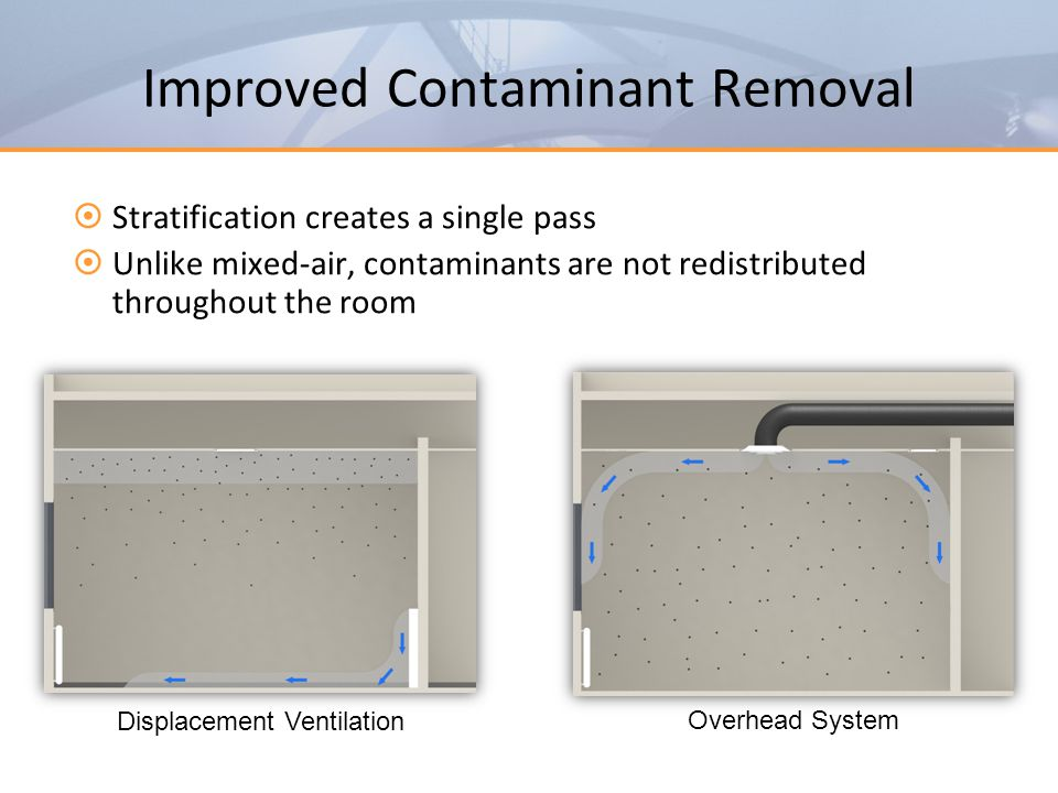 Improved Contaminant Removal