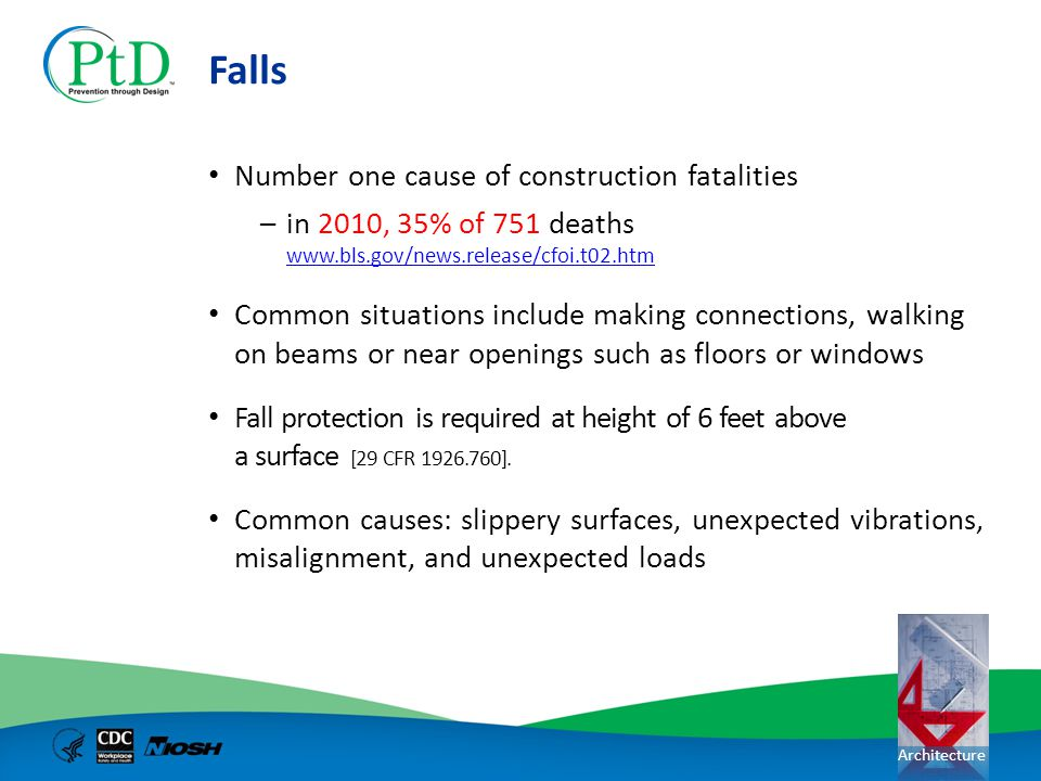 Falls Number one cause of construction fatalities
