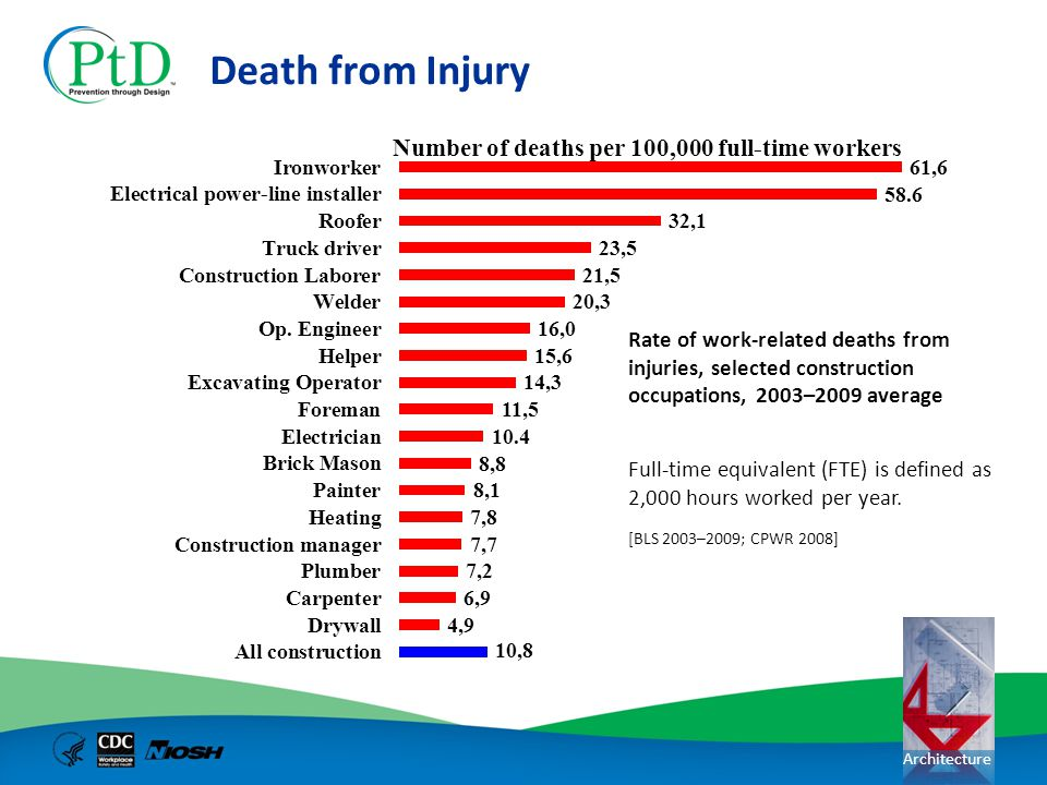 Death from Injury Rate of work-related deaths from injuries, selected construction occupations, 2003–2009 average.