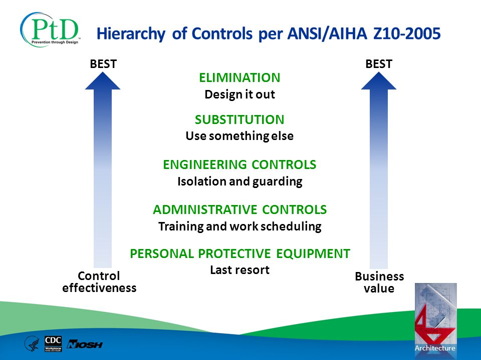 Hierarchy of Controls per ANSI/AIHA Z10-2005