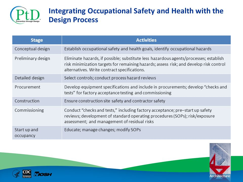 Integrating Occupational Safety and Health with the Design Process