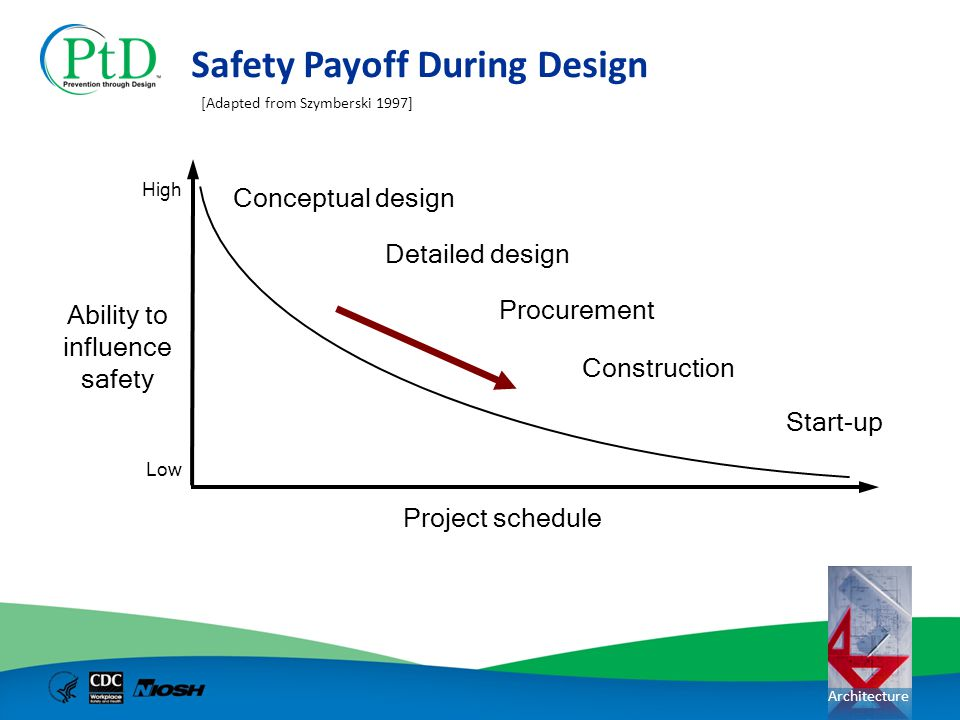 Safety Payoff During Design
