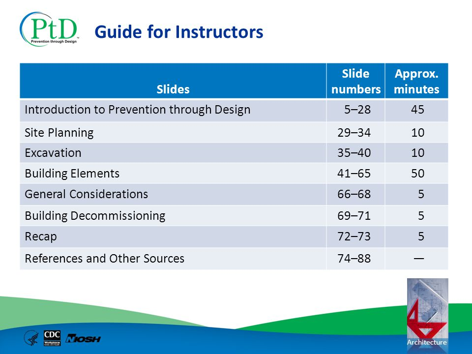 Guide for Instructors Slides Slide numbers Approx. minutes