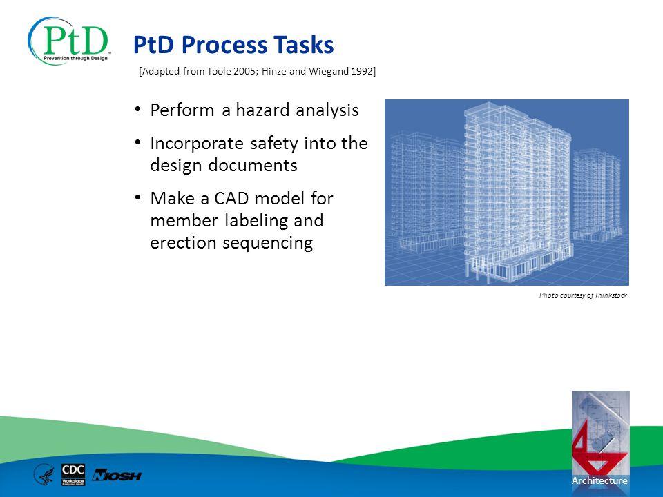 PtD Process Tasks Perform a hazard analysis