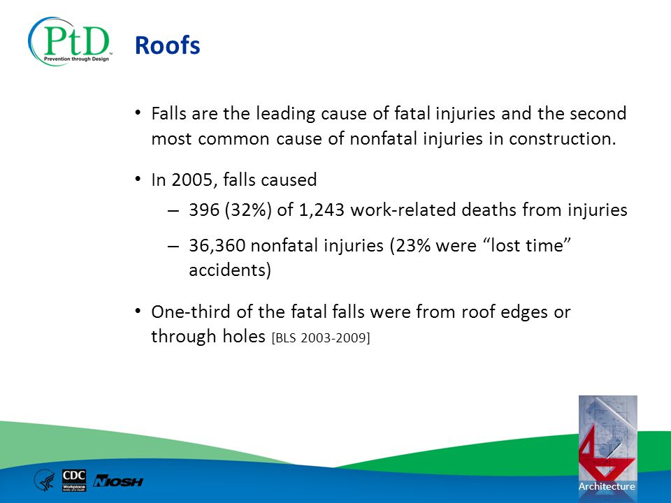 Roofs Falls are the leading cause of fatal injuries and the second most common cause of nonfatal injuries in construction.