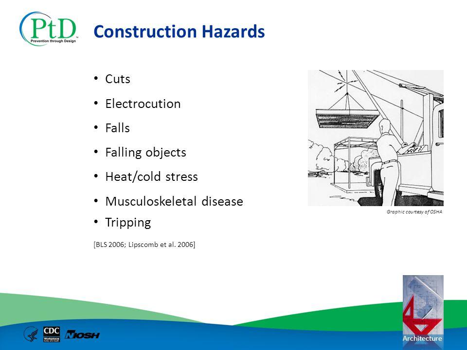 Construction Hazards Cuts Electrocution Falls Falling objects
