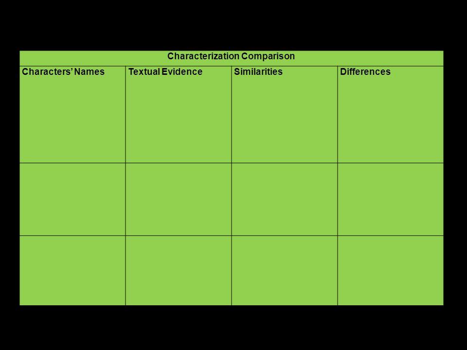 Characterization Comparison