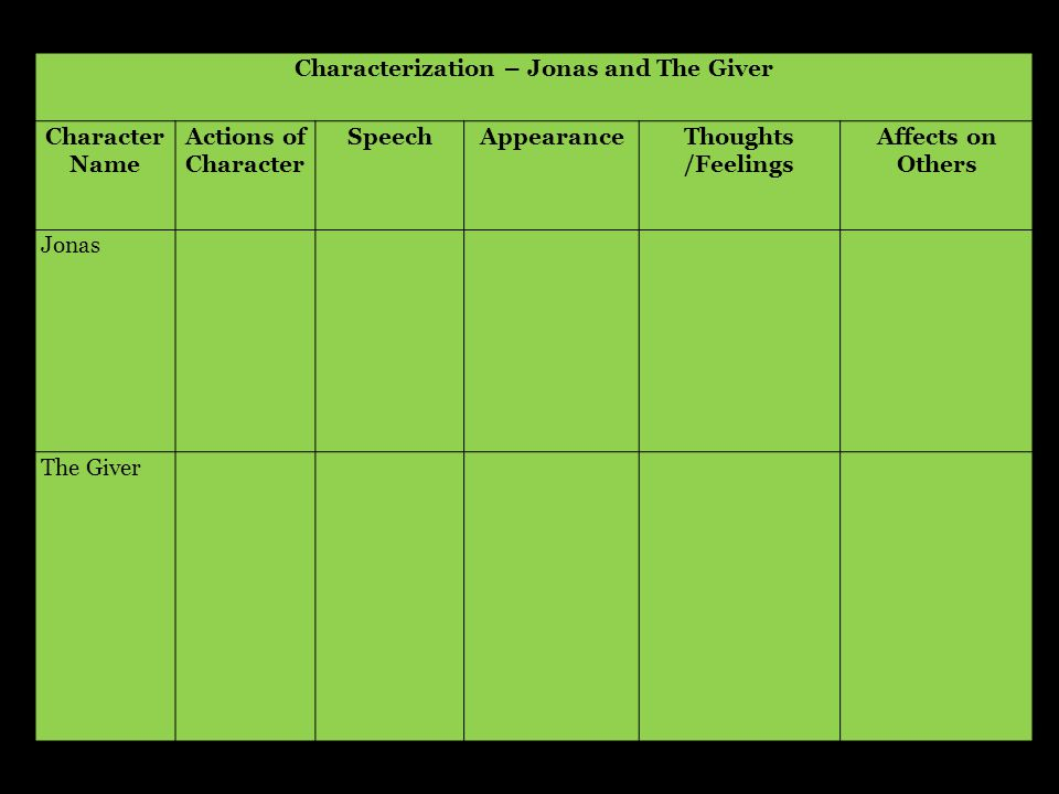 Characterization – Jonas and The Giver