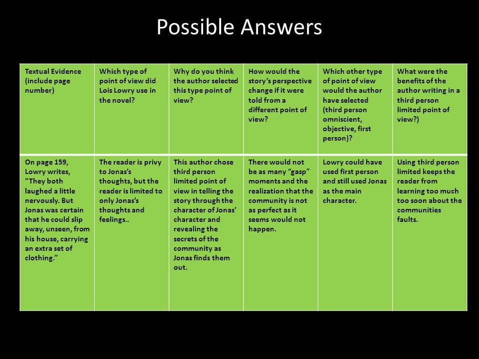 Possible Answers Textual Evidence (include page number)