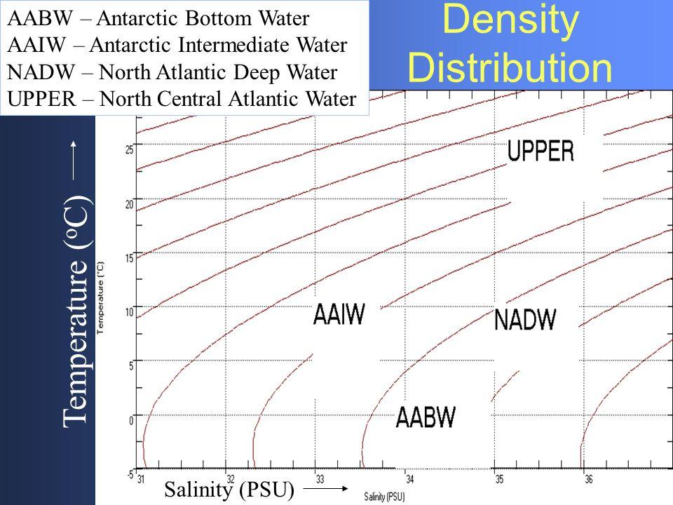 Density Distribution Temperature (oC) AABW – Antarctic Bottom Water