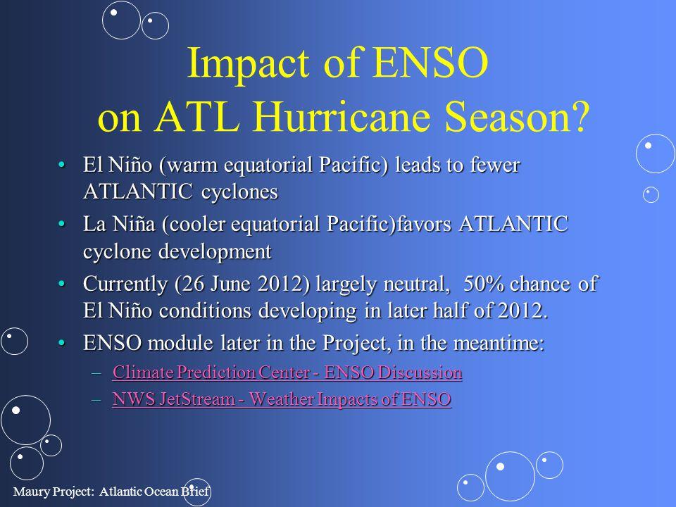 Impact of ENSO on ATL Hurricane Season