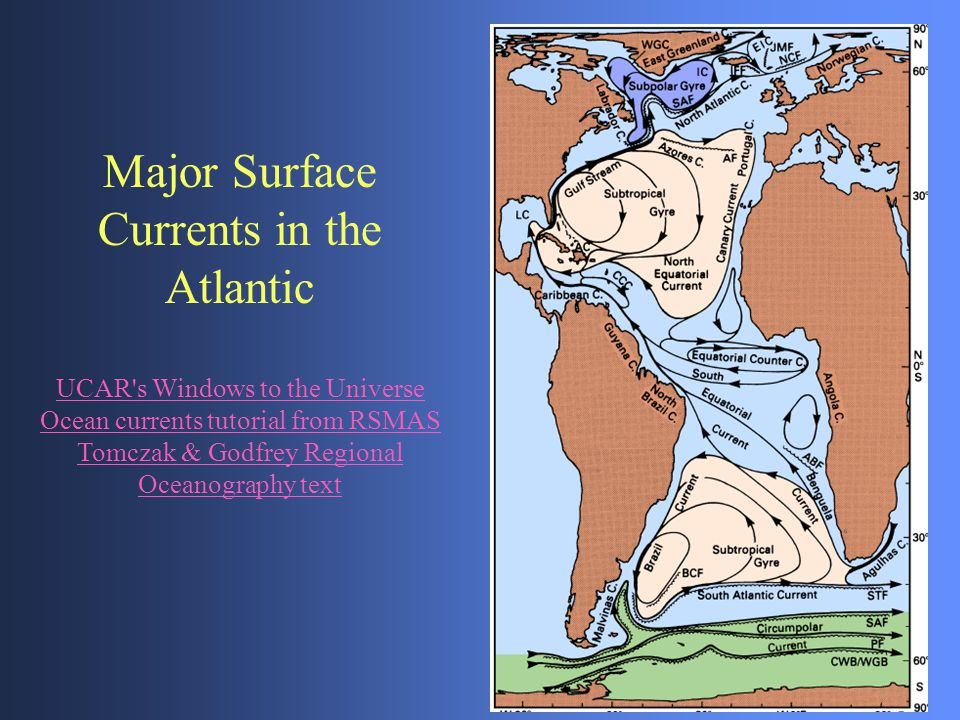 Major Surface Currents in the Atlantic