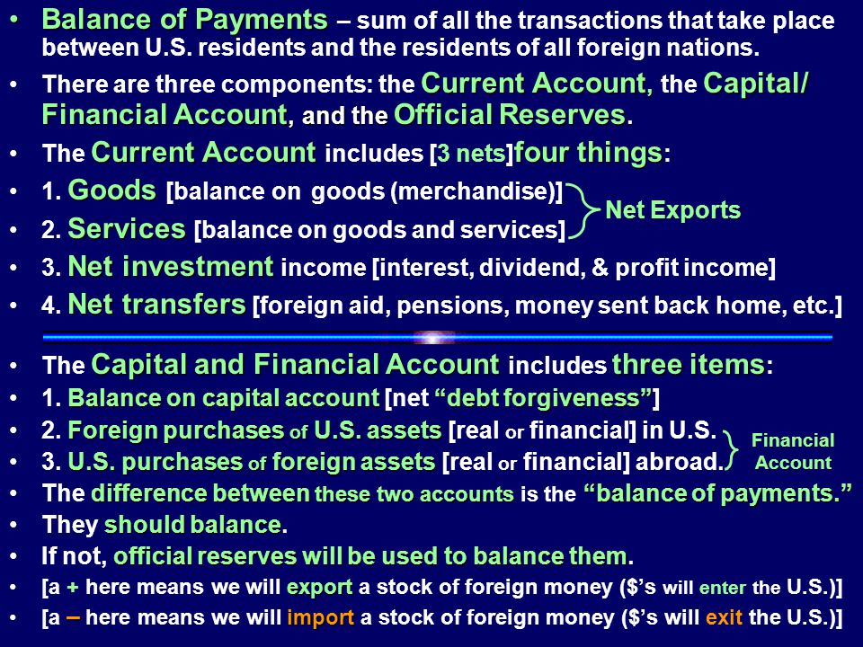 Balance of Payments – sum of all the transactions that take place between U.S. residents and the residents of all foreign nations.