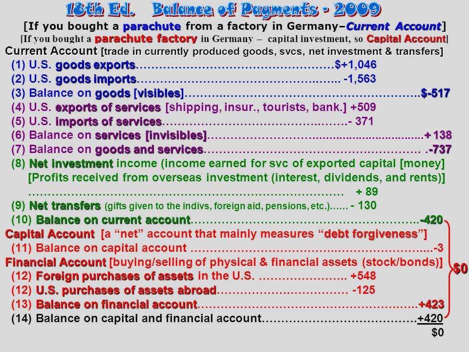 18th Ed. Balance of Payments - 2009