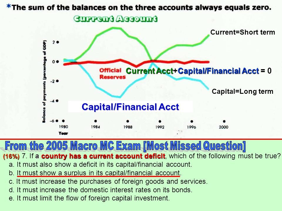 Current Acct+Capital/Financial Acct = 0 Capital/Financial Acct