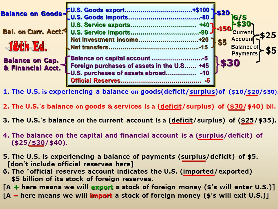 18th Ed. -$25 $5 $30 $5 -$30 -$50 U.S. Goods export………………….…….…..+$100