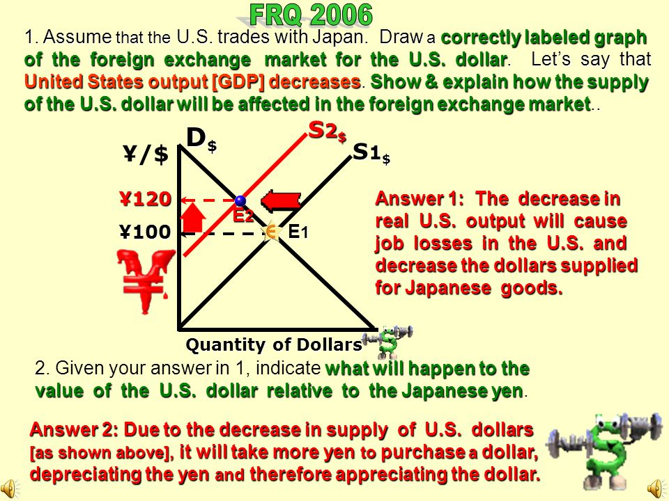 FRQ 2006 1. Assume that the U.S. trades with Japan. Draw a correctly labeled graph.