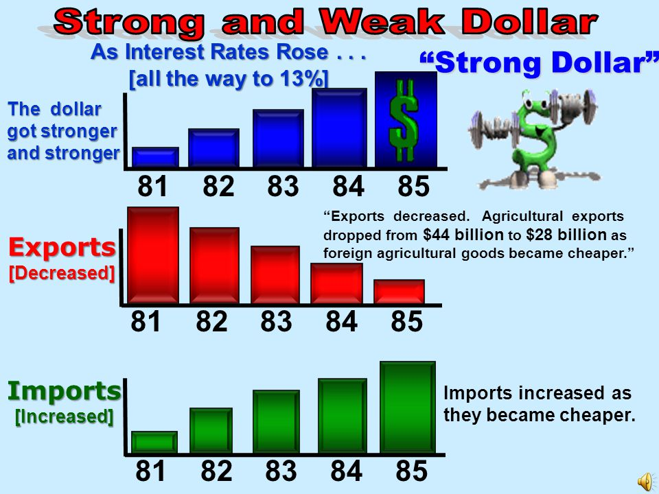 Strong Dollar 81 82 83 84 85 81 82 83 84 85 81 82 83 84 85 Exports