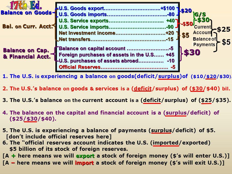 17th Ed. -$25 $5 $30 $5 -$30 -$50 U.S. Goods export………………….…….…..+$100