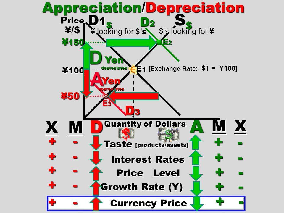 D A D A S$ M X X M Appreciation/Depreciation D1$ + - + - + - + - + -