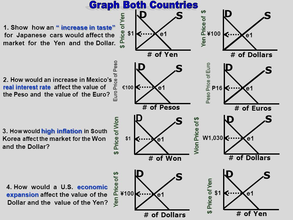 Graph Both Countries D S D S D S D S D S S D D D S S