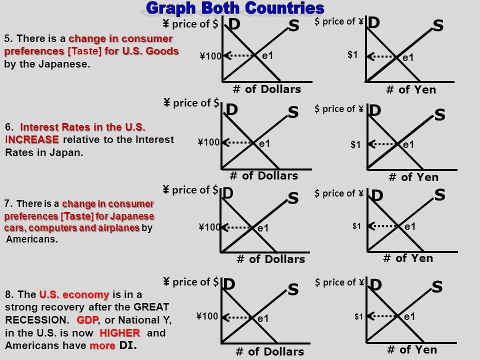 Graph Both Countries D S D S D S D S D S S D D D S S ¥ price of $