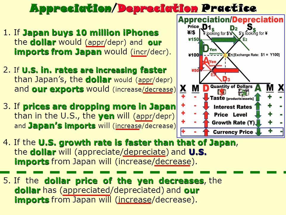 Appreciation/Depreciation Practice