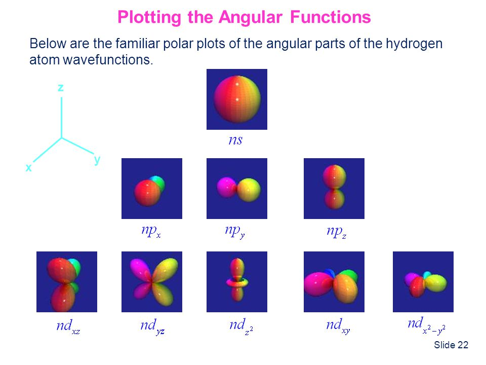 Plotting the Angular Functions