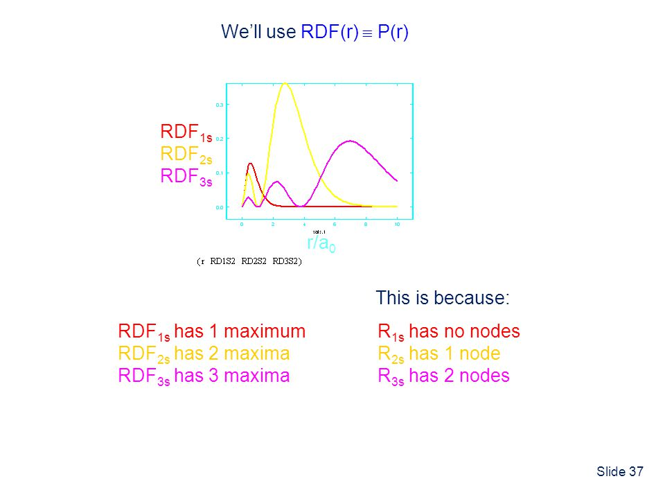 We'll use RDF(r)  P(r) RDF1s. RDF2s. RDF3s. r/a0. This is because: RDF1s has 1 maximum. RDF2s has 2 maxima.