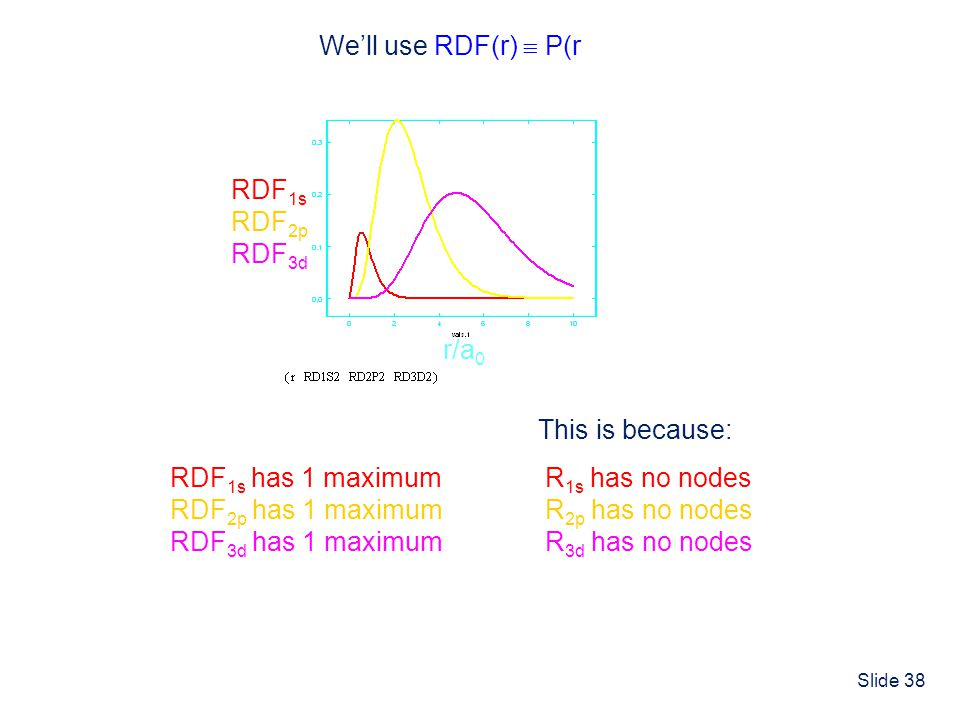 We'll use RDF(r)  P(r) RDF1s. RDF2p. RDF3d. r/a0. This is because: RDF1s has 1 maximum. RDF2p has 1 maximum.