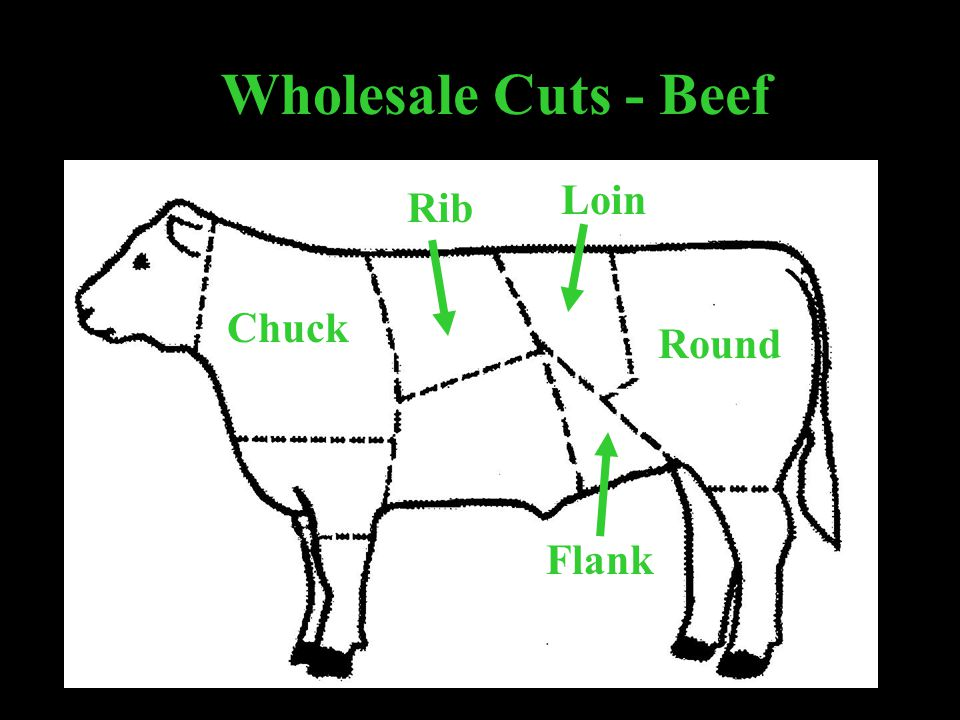 Wholesale Cuts - Beef Loin Rib Chuck Round Flank