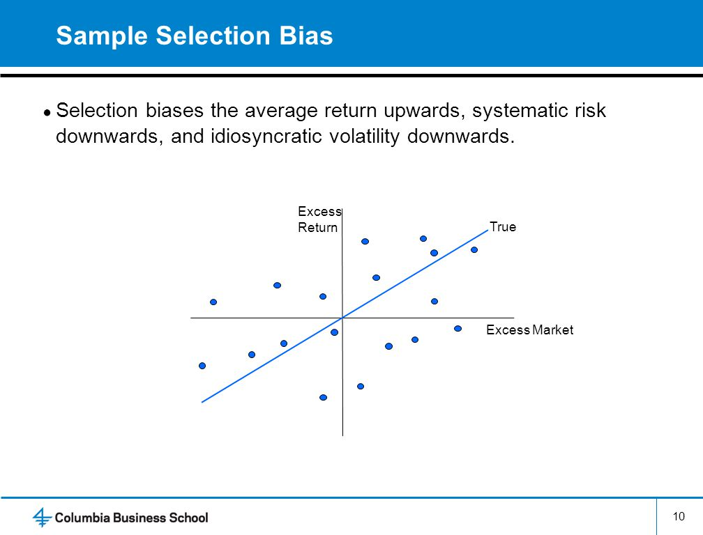 Sample Selection Bias Selection biases the average return upwards, systematic risk downwards, and idiosyncratic volatility downwards.