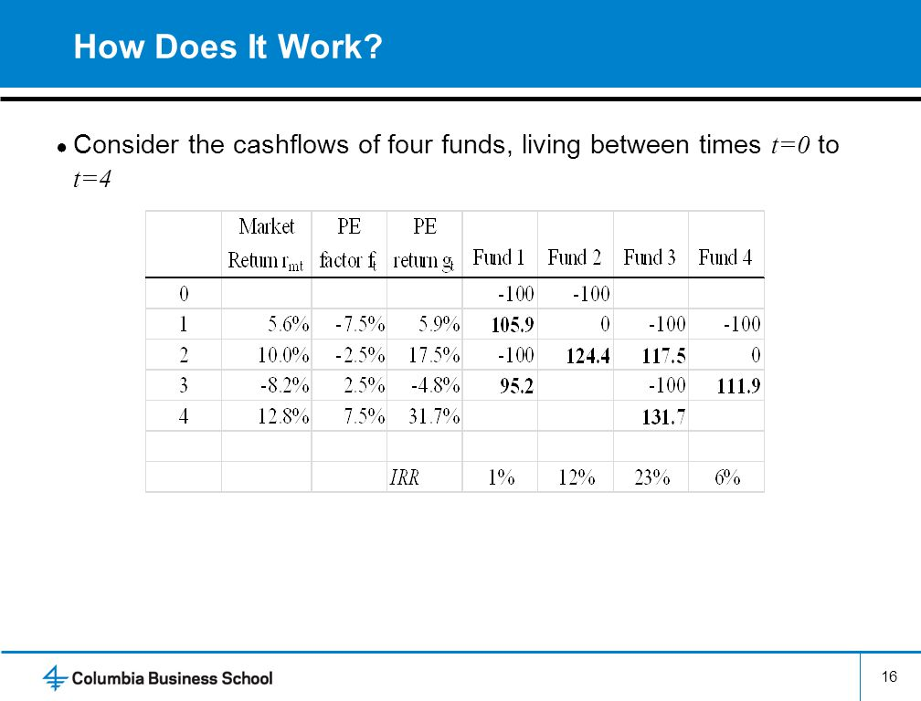 How Does It Work Consider the cashflows of four funds, living between times t=0 to t=4
