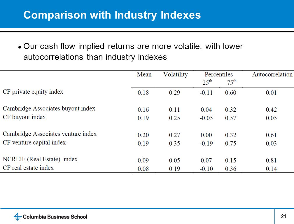 Comparison with Industry Indexes
