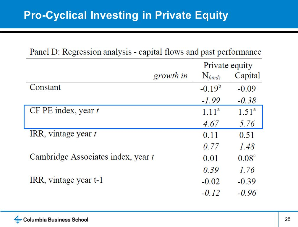 Pro-Cyclical Investing in Private Equity