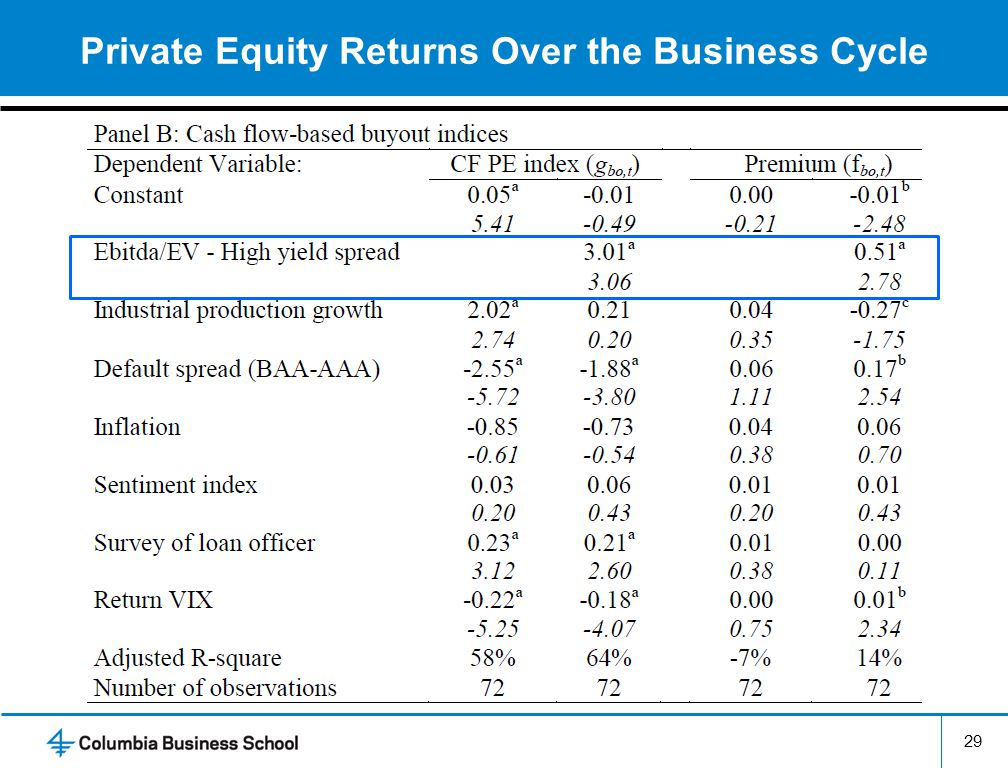 Private Equity Returns Over the Business Cycle