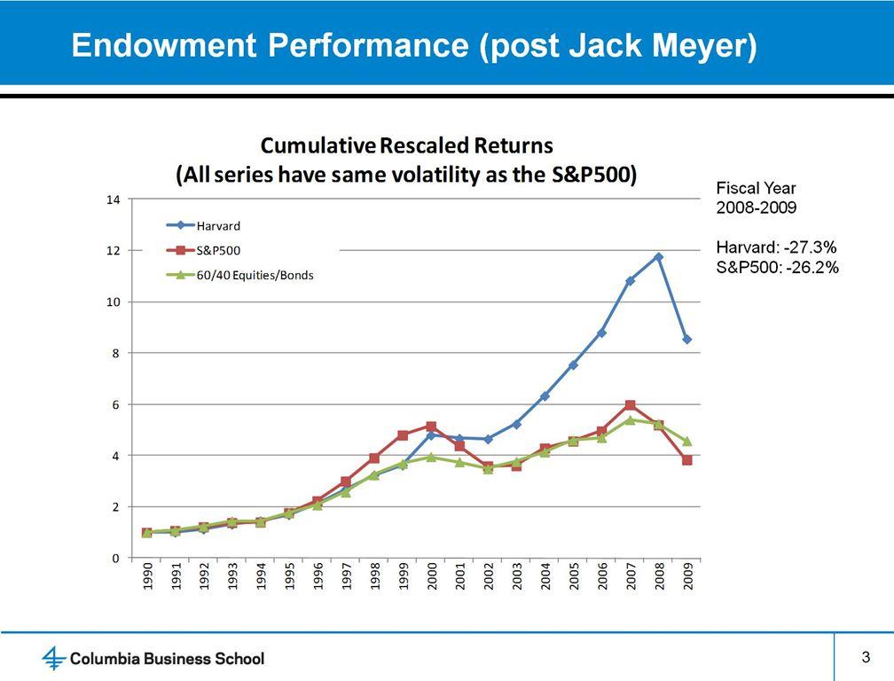 Endowment Performance (post Jack Meyer)