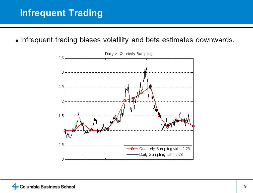 Infrequent Trading Infrequent trading biases volatility and beta estimates downwards. 9