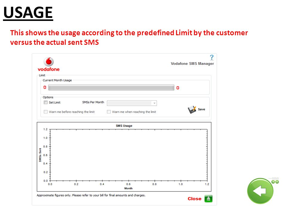 USAGE This shows the usage according to the predefined Limit by the customer versus the actual sent SMS.