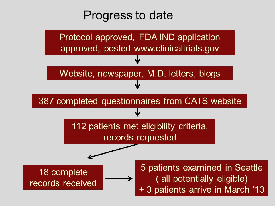 Progress to date Protocol approved, FDA IND application approved, posted www.clinicaltrials.gov. Website, newspaper, M.D. letters, blogs.