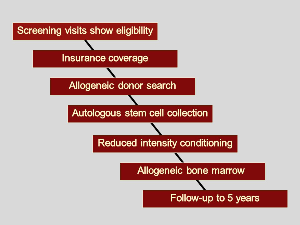 Screening visits show eligibility