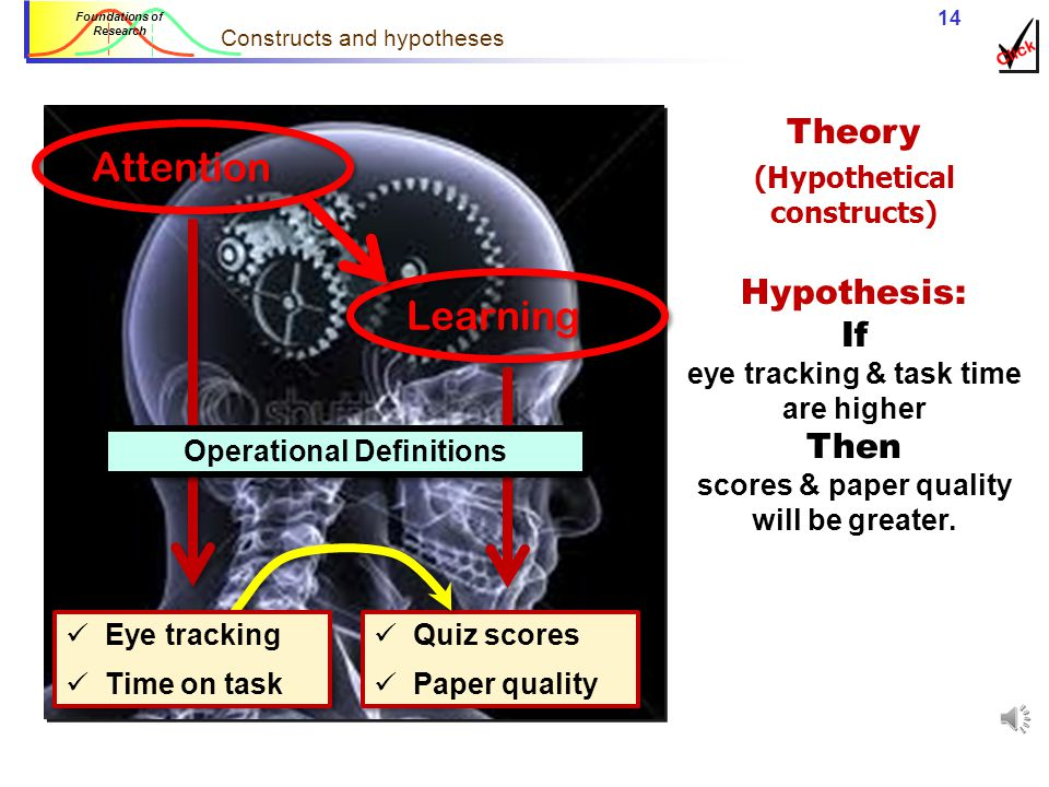 Constructs and hypotheses