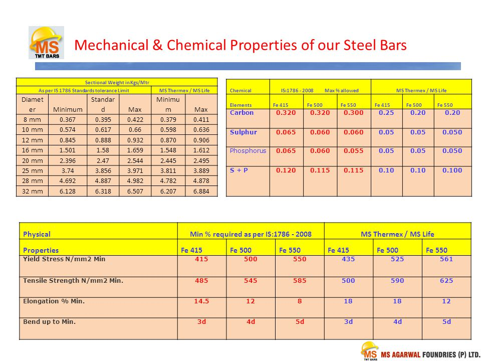 Mechanical & Chemical Properties of our Steel Bars