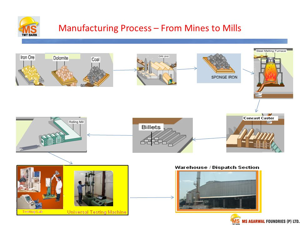 Manufacturing Process – From Mines to Mills