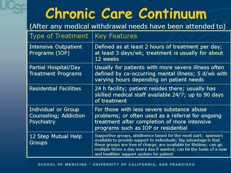Chronic Care Continuum