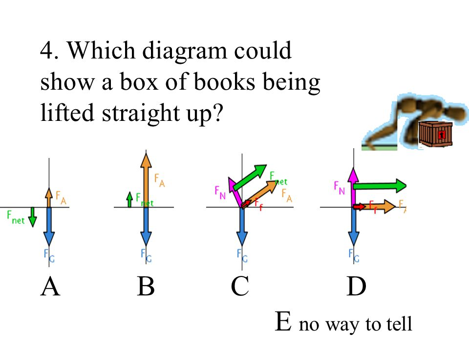 4. Which diagram could show a box of books being lifted straight up